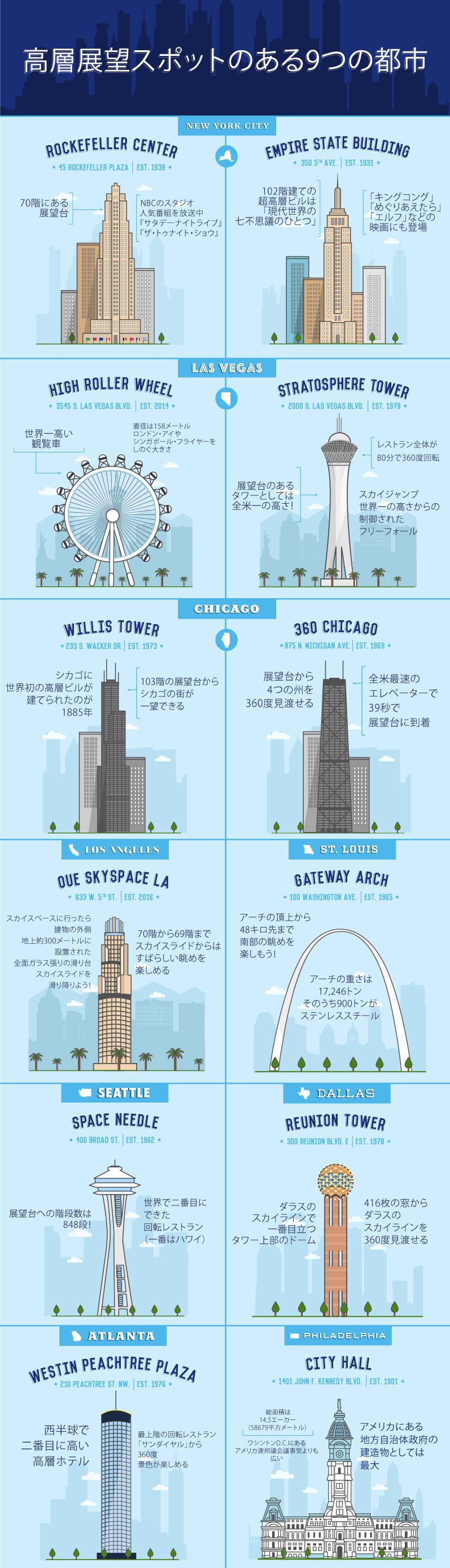 米国の9つの超高層ビルを訪問するインフォグラフィック